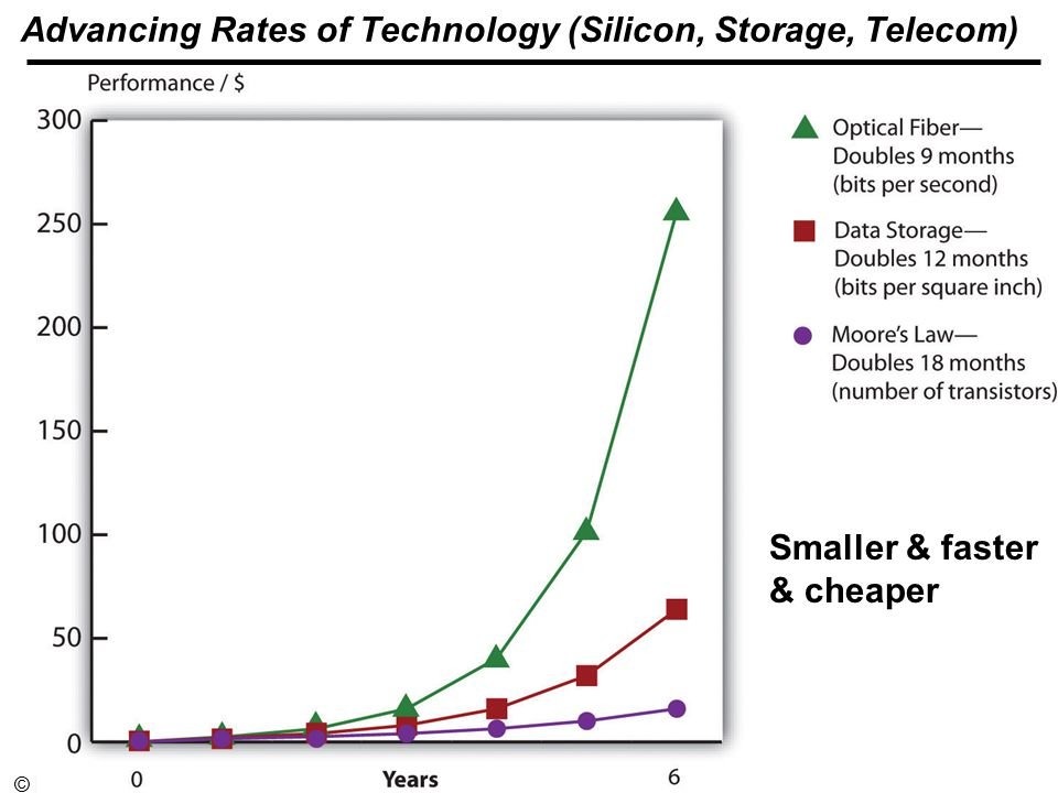 EA and IT Infrastructure - 24© Minder Chen, Advancing Rates of Technology (Silicon, Storage, Telecom) Smaller & faster & cheaper
