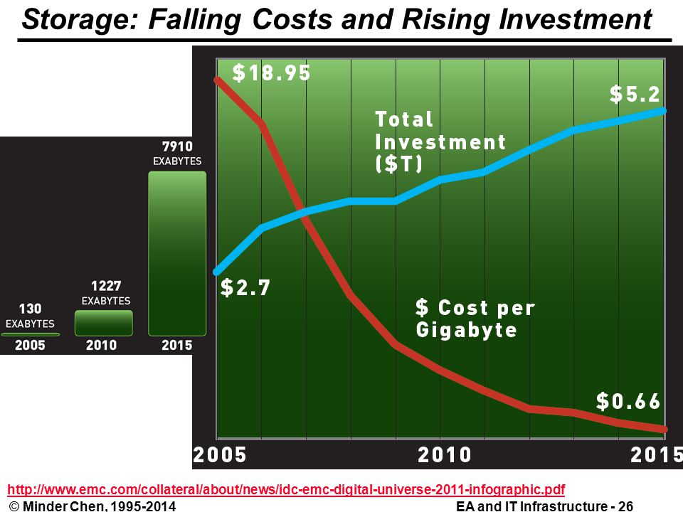 EA and IT Infrastructure - 26© Minder Chen, Storage: Falling Costs and Rising Investment
