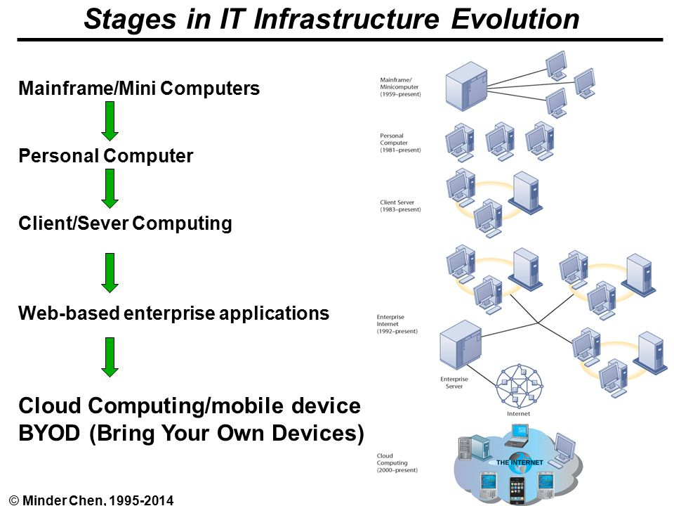EA and IT Infrastructure - 8© Minder Chen, Stages in IT Infrastructure Evolution Mainframe/Mini Computers Personal Computer Client/Sever Computing Web-based enterprise applications Cloud Computing/mobile device BYOD (Bring Your Own Devices)