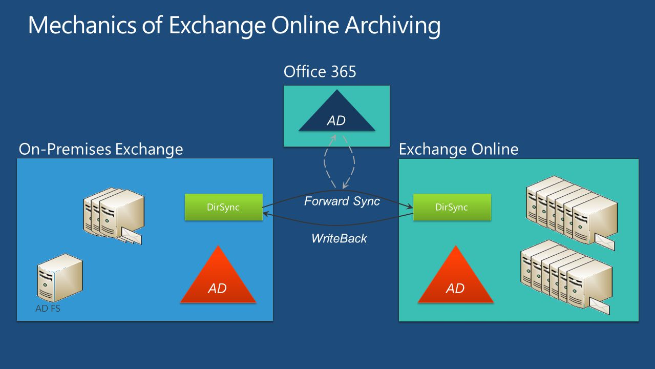 Archiving in the Cloud with Exchange Online Archiving BHARAT SUNEJA ...