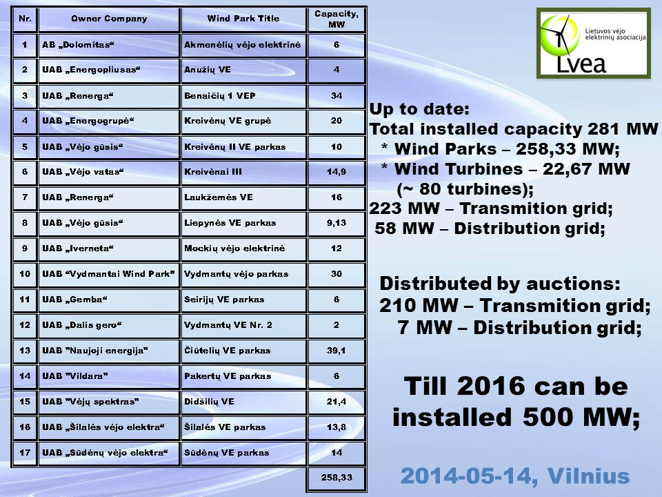 , Vilnius Up to date: Total installed capacity 281 MW * Wind Parks – 258,33 MW; * Wind Turbines – 22,67 MW (~ 80 turbines); 223 MW – Transmition grid; 58 MW – Distribution grid; Distributed by auctions: 210 MW – Transmition grid; 7 MW – Distribution grid; Till 2016 can be installed 500 MW;