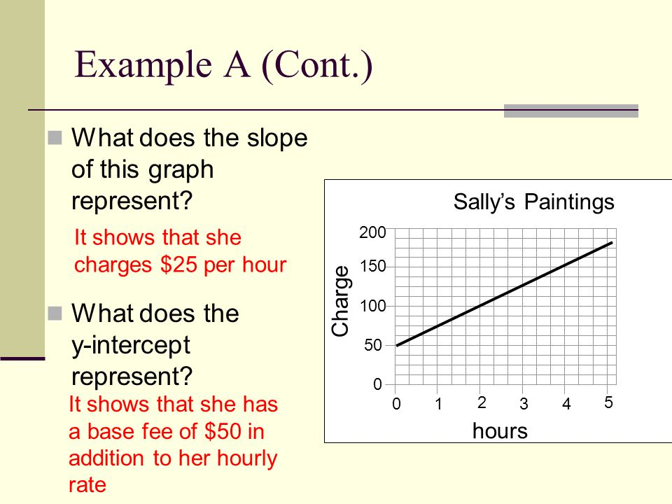 slope intercept form real world examples  Interpreting Linear Graphs For Real Life Situations. - ppt ...
