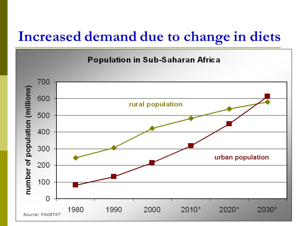 7 Increased demand due to change in diets  urban population Source: FAOSTAT