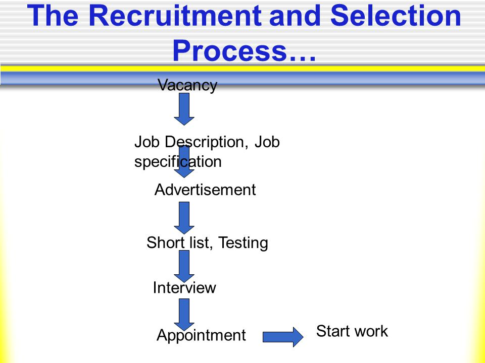 The Recruitment and Selection Process… Vacancy Job Description, Job specification Advertisement Short list, Testing Interview Appointment Start work