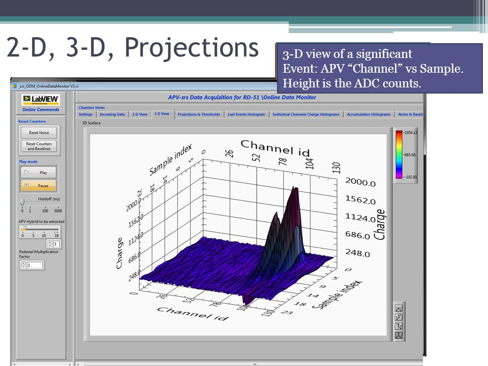 2-D, 3-D, Projections Event view as Strip vs. Sample Index Event view as Strip vs.