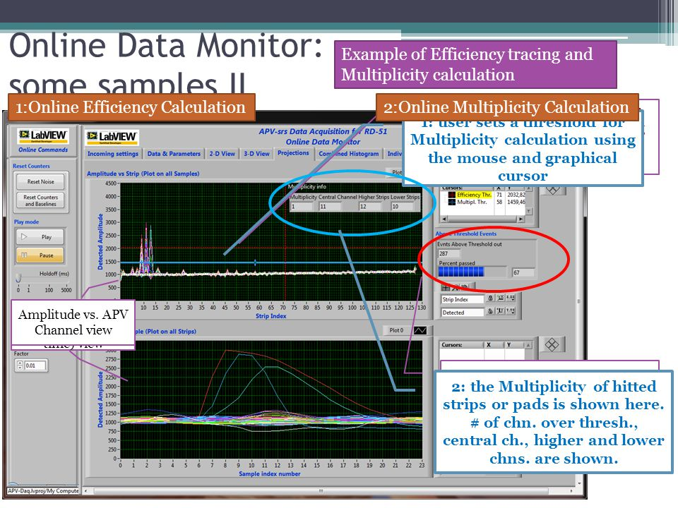 Online Data Monitor: some samples II Example of Efficiency tracing and Multiplicity calculation 1: user sets a threshold for Efficiency calculation using the mouse and graphical cursor 2: the Efficiency is automatically calculated online all over the run 1: user sets a threshold for Multiplicity calculation using the mouse and graphical cursor 2: the Multiplicity of hitted strips or pads is shown here.