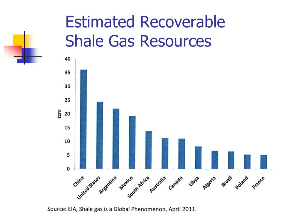 Estimated Recoverable Shale Gas Resources