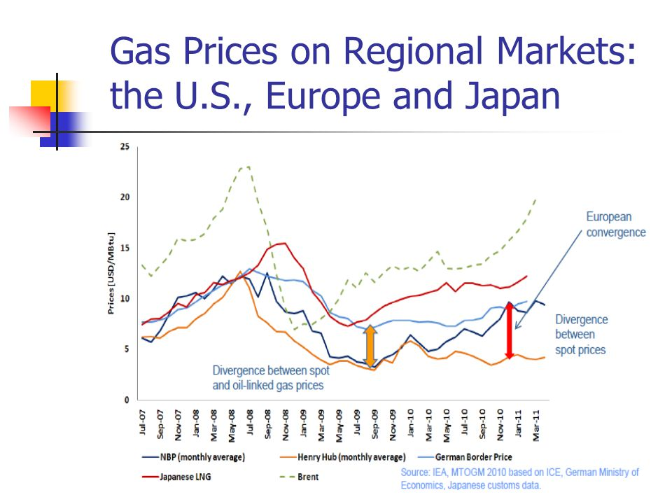 Gas Prices on Regional Markets: the U.S., Europe and Japan