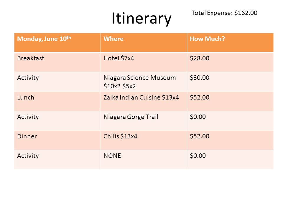 Itinerary Total Expense: $ Monday, June 10 th WhereHow Much.
