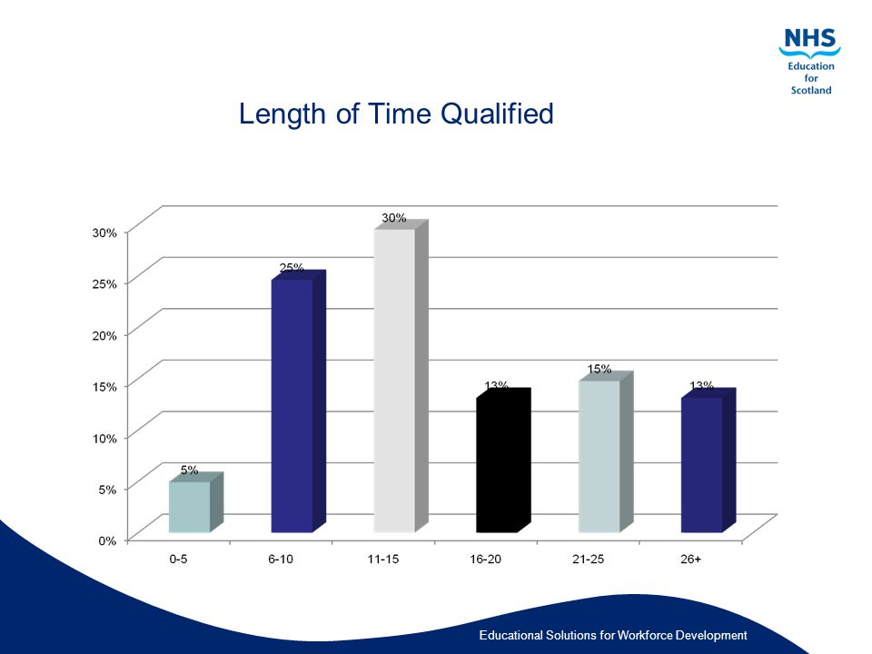 Educational Solutions for Workforce Development Length of Time Qualified