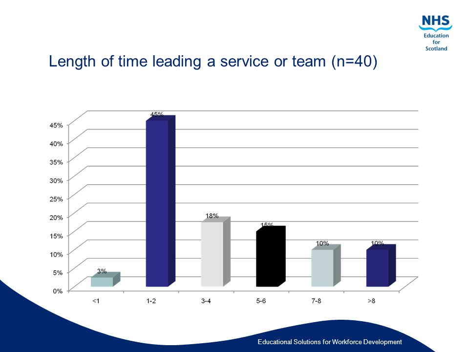 Educational Solutions for Workforce Development Length of time leading a service or team (n=40)
