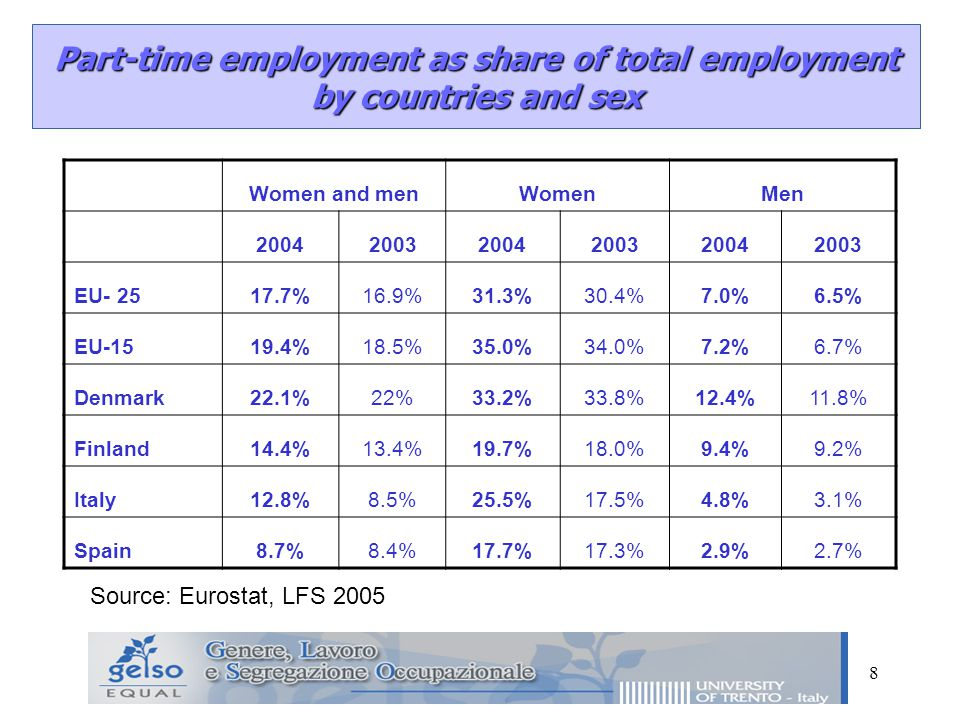 8 Part-time employment as share of total employment by countries and sex Women and menWomenMen EU %16.9%31.3%30.4%7.0%6.5% EU %18.5%35.0%34.0%7.2%6.7% Denmark22.1%22%33.2%33.8%12.4%11.8% Finland14.4%13.4%19.7%18.0%9.4%9.2% Italy12.8%8.5%25.5%17.5%4.8%3.1% Spain8.7%8.4%17.7%17.3%2.9%2.7% Source: Eurostat, LFS 2005