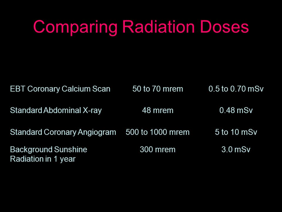 Comparing Radiation Doses Radiation dose from EBT scans compared to other sources of radiation EBT Coronary Calcium Scan50 to 70 mrem0.5 to 0.70 mSv Standard Abdominal X-ray48 mrem0.48 mSv Standard Coronary Angiogram500 to 1000 mrem5 to 10 mSv Background Sunshine Radiation in 1 year 300 mrem3.0 mSv