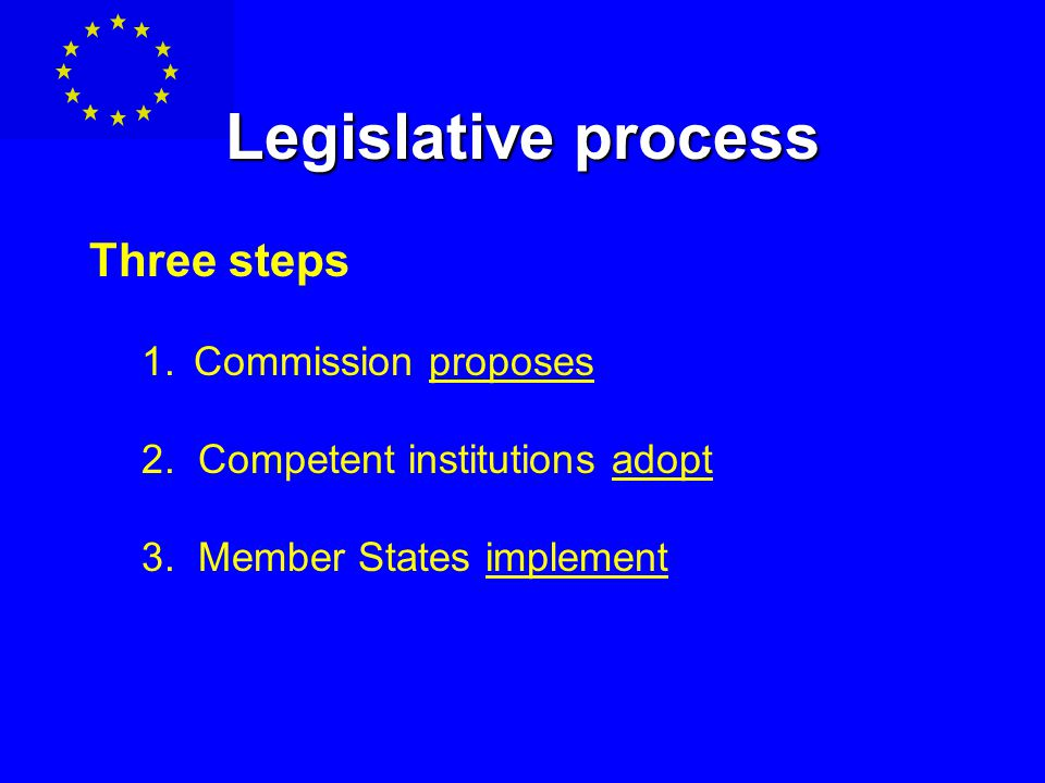 Legislative process Three steps 1.Commission proposes 2.