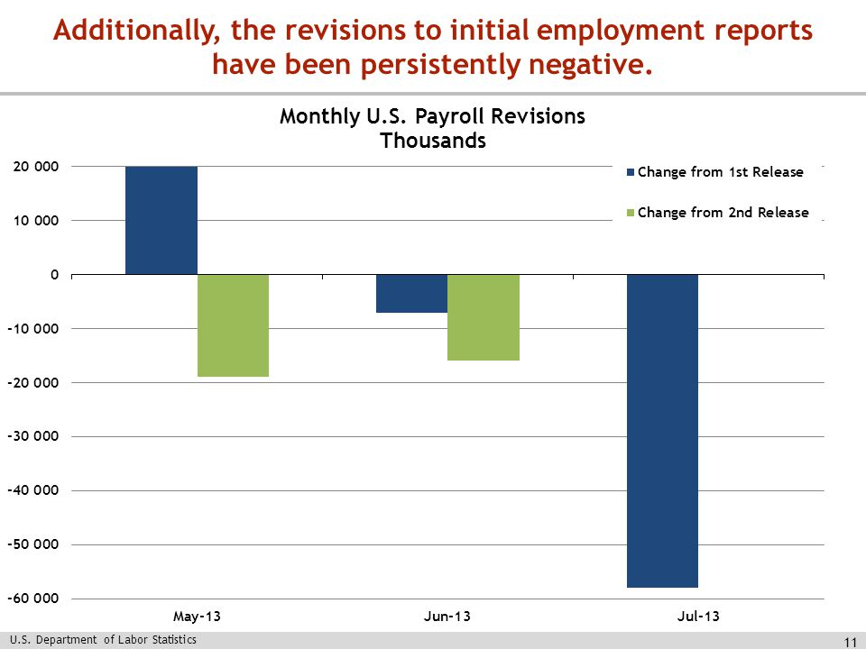 11 Additionally, the revisions to initial employment reports have been persistently negative.