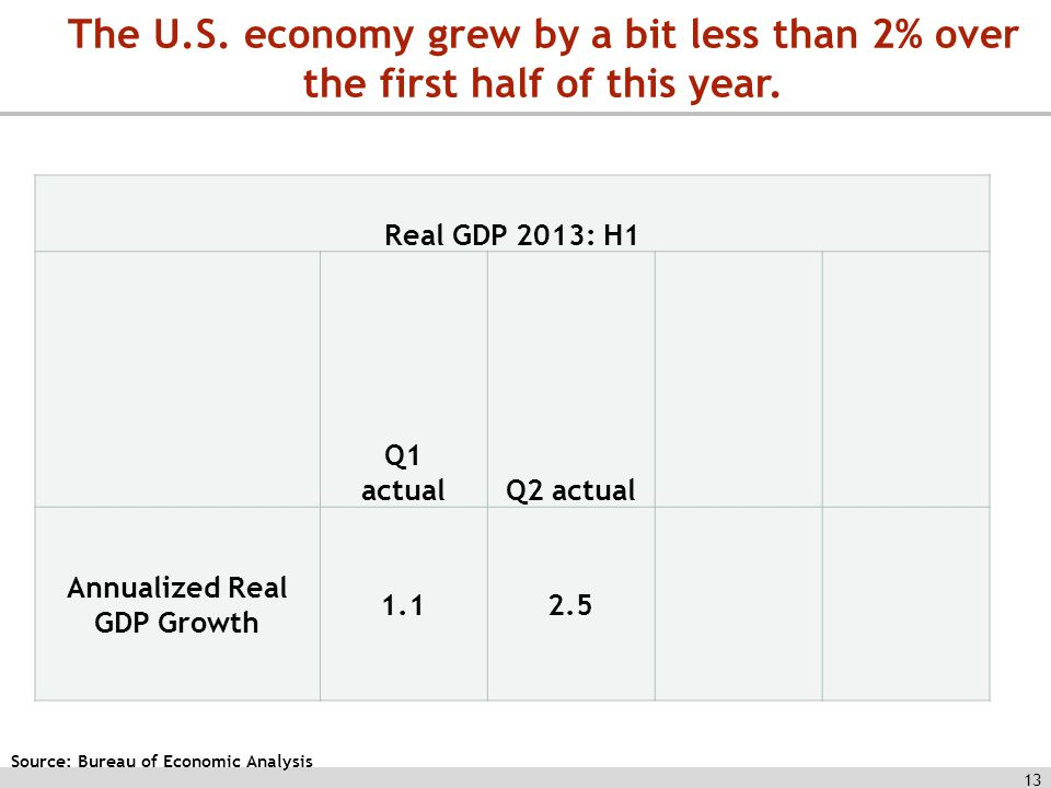 13 Source: Bureau of Economic Analysis Real GDP 2013: H1 Q1 actualQ2 actual Annualized Real GDP Growth The U.S.