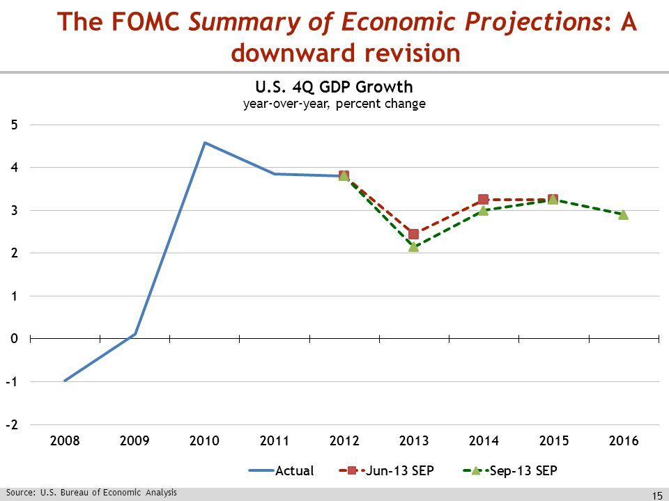 15 The FOMC Summary of Economic Projections: A downward revision