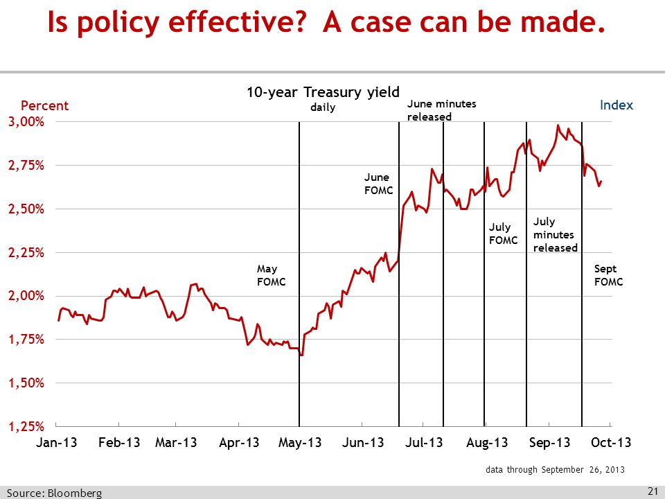 Source: Bloomberg 21 Index June FOMC May FOMC Is policy effective A case can be made.