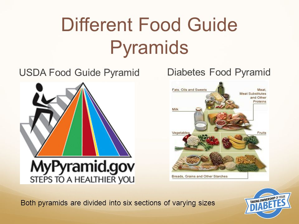 In a departure from its predecessor the food guide pyramid no foods are pictured on the MyPyramid logo itself Instead colored vertical bands represent different