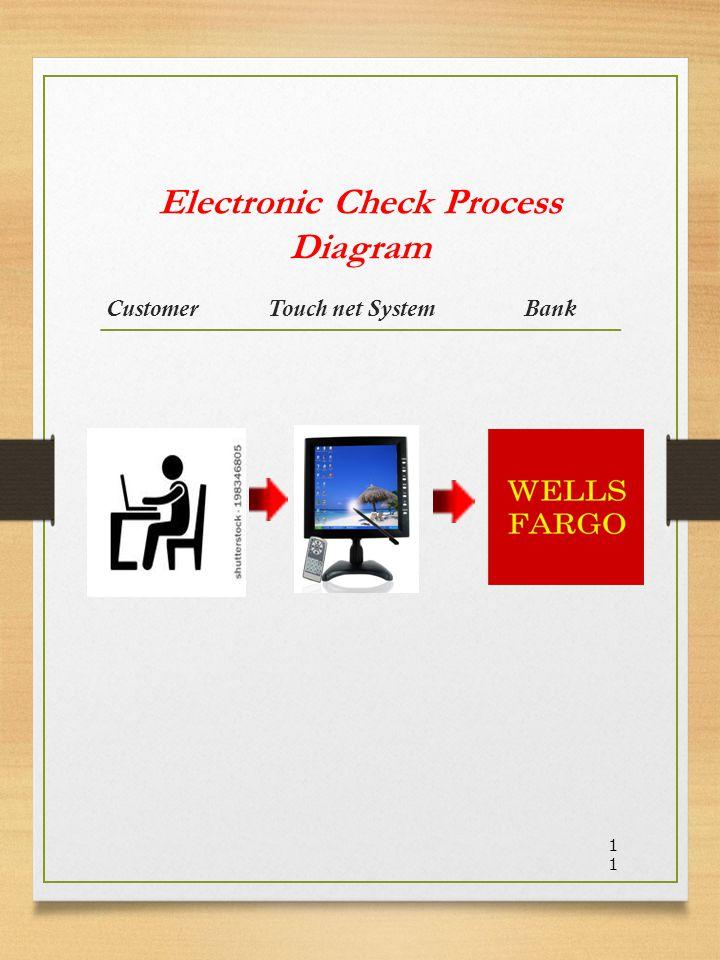 Depository Accounts Reconciliation CASH, CHECKS, E-CHECKS and