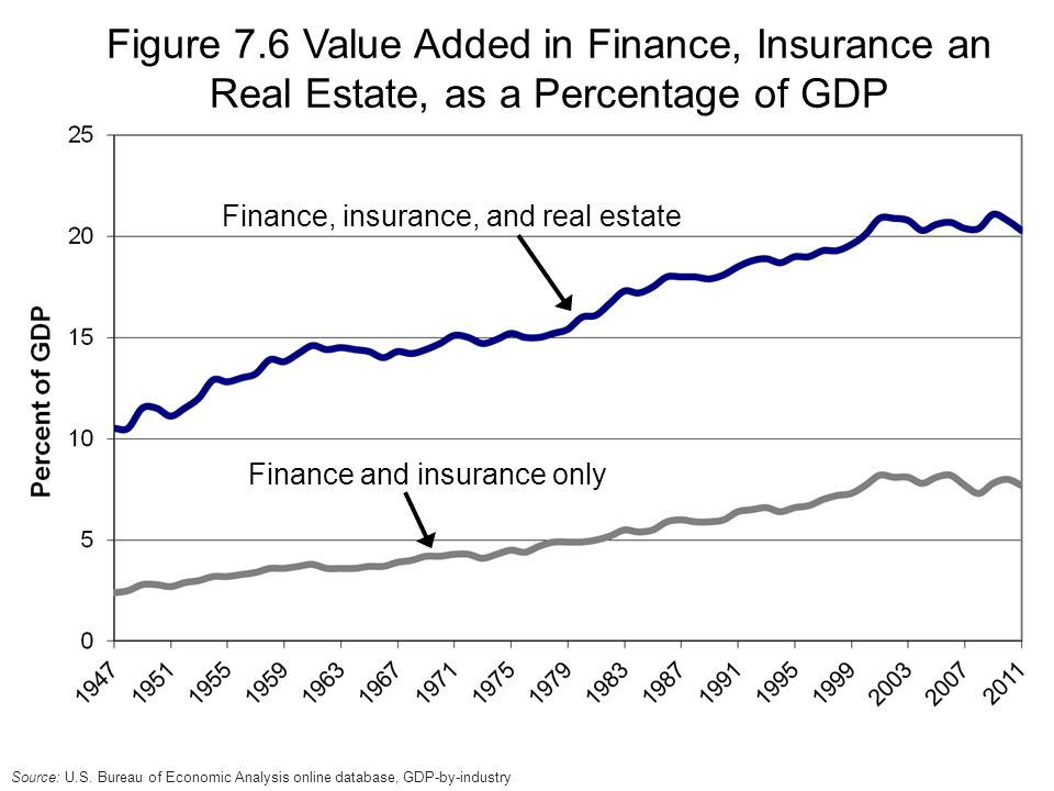 Finance, insurance, and real estate Finance and insurance only Figure 7.6 Value Added in Finance, Insurance an Real Estate, as a Percentage of GDP Source: U.S.