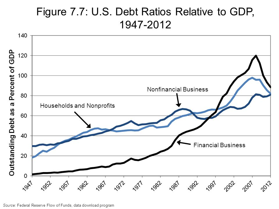 Financial Business Households and Nonprofits Nonfinancial Business Figure 7.7: U.S.