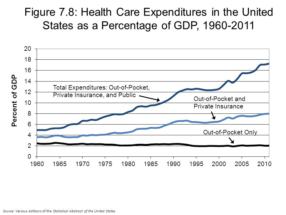 Total Expenditures: Out-of-Pocket, Private Insurance, and Public Out-of-Pocket and Private Insurance Out-of-Pocket Only Figure 7.8: Health Care Expenditures in the United States as a Percentage of GDP, Source: Various editions of the Statistical Abstract of the United States