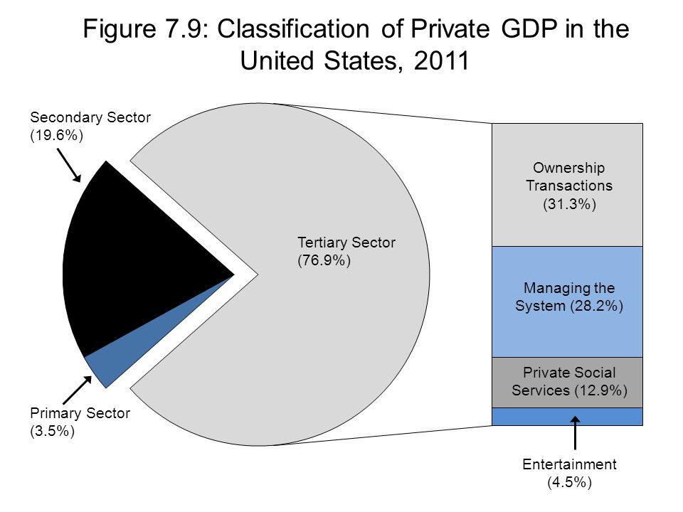 Secondary Sector (19.6%) Primary Sector (3.5%) Tertiary Sector (76.9%) Ownership Transactions (31.3%) Managing the System (28.2%) Private Social Services (12.9%) Entertainment (4.5%) Figure 7.9: Classification of Private GDP in the United States, 2011