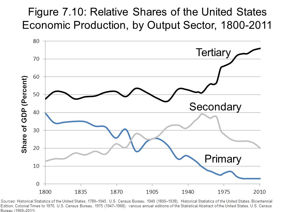 Tertiary Secondary Primary Figure 7.10: Relative Shares of the United States Economic Production, by Output Sector, Sources: Historical Statistics of the United States, 1789–1945, U.S.