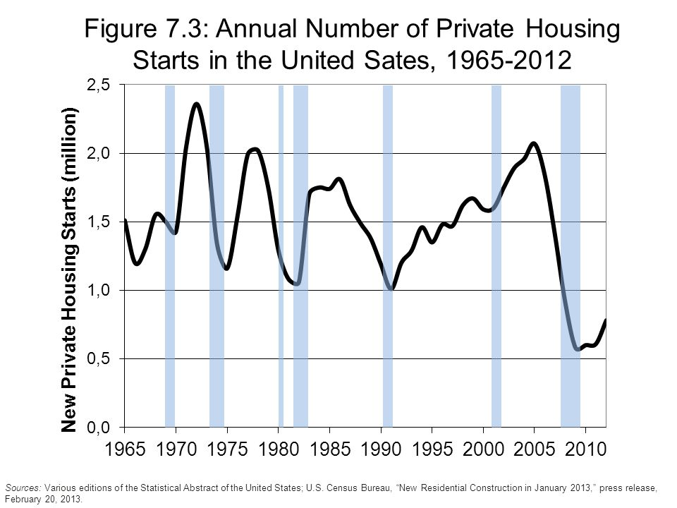 Figure 7.3: Annual Number of Private Housing Starts in the United Sates, Sources: Various editions of the Statistical Abstract of the United States; U.S.