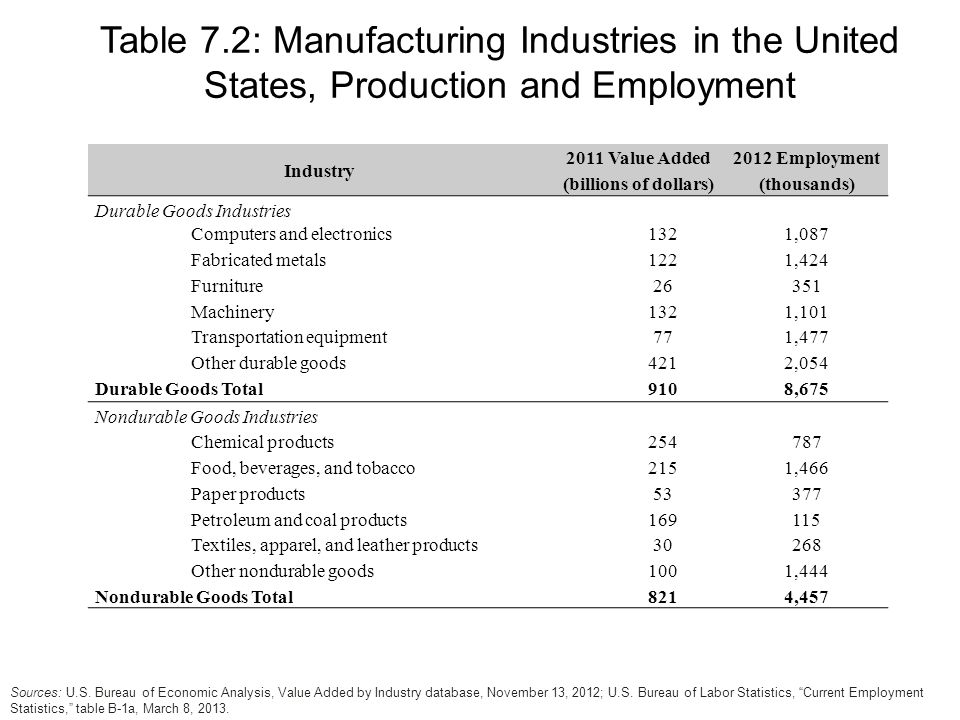 Industry 2011 Value Added (billions of dollars) 2012 Employment (thousands) Durable Goods Industries Computers and electronics1321,087 Fabricated metals1221,424 Furniture26351 Machinery1321,101 Transportation equipment771,477 Other durable goods4212,054 Durable Goods Total9108,675 Nondurable Goods Industries Chemical products Food, beverages, and tobacco2151,466 Paper products53377 Petroleum and coal products Textiles, apparel, and leather products30268 Other nondurable goods1001,444 Nondurable Goods Total8214,457 Table 7.2: Manufacturing Industries in the United States, Production and Employment Sources: U.S.