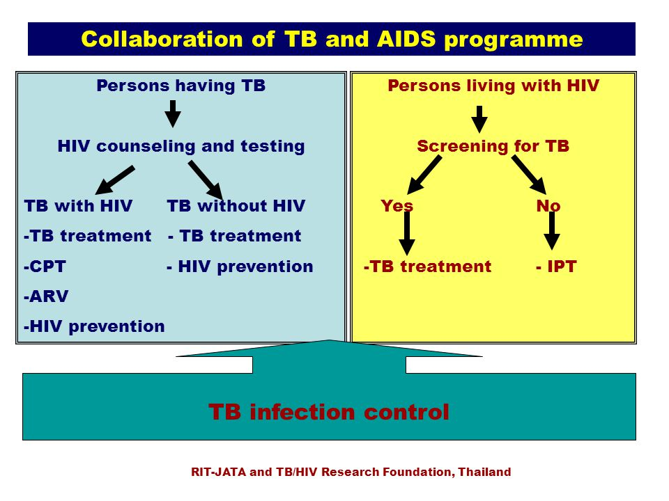 Collaboration of TB and AIDS programme Persons having TB HIV counseling and testing TB with HIV TB without HIV -TB treatment - TB treatment -CPT - HIV prevention -ARV -HIV prevention Persons living with HIV Screening for TB Yes No -TB treatment - IPT TB infection control RIT-JATA and TB/HIV Research Foundation, Thailand