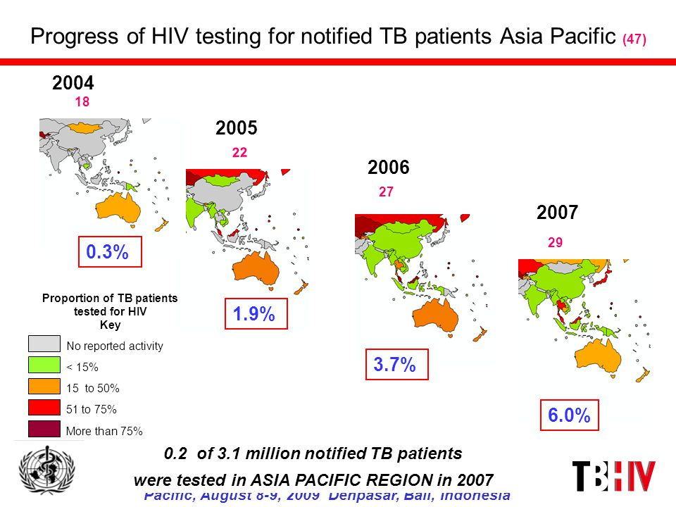 From Mekong to Bali: The scale up of TB/HIV collaborative activities in Asia- Pacific, August 8-9, 2009 Denpasar, Bali, Indonesia No reported activity < 15% 15 to 50% 51 to 75% More than 75% Proportion of TB patients tested for HIV Key % Progress of HIV testing for notified TB patients Asia Pacific (47) % 6.0% 3.7% of 3.1 million notified TB patients were tested in ASIA PACIFIC REGION in 2007