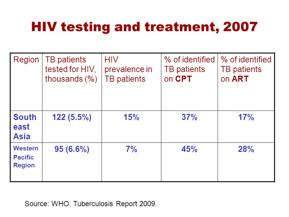 HIV testing and treatment, 2007 RegionTB patients tested for HIV, thousands (%) HIV prevalence in TB patients % of identified TB patients on CPT % of identified TB patients on ART South east Asia 122 (5.5%)15%37%17% Western Pacific Region 95 (6.6%)7%45%28% Source: WHO.