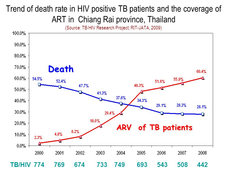 Death ARV of TB patients Trend of death rate in HIV positive TB patients and the coverage of ART in Chiang Rai province, Thailand (Source: TB/HIV Research Project, RIT-JATA, 2009) TB/HIV