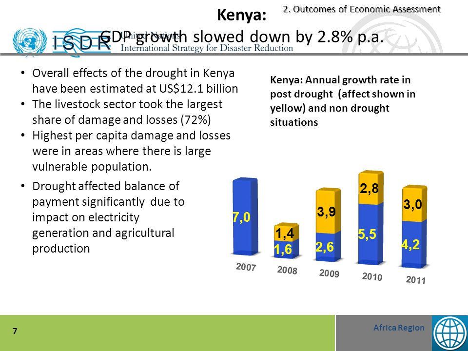 Africa Region 7 Kenya: GDP growth slowed down by 2.8% p.a.