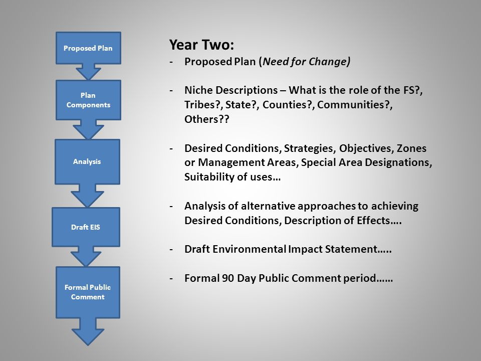 Proposed Plan Plan Components Analysis Draft EIS Formal Public Comment Year Two: -Proposed Plan (Need for Change) -Niche Descriptions – What is the role of the FS , Tribes , State , Counties , Communities , Others .