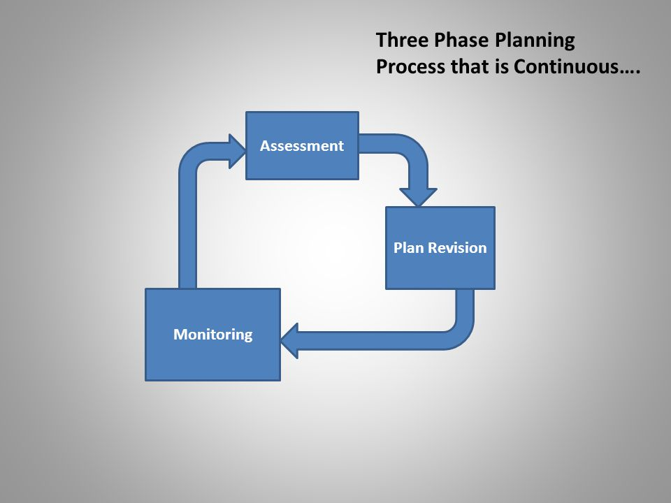 Assessment Plan Revision Monitoring Three Phase Planning Process that is Continuous….