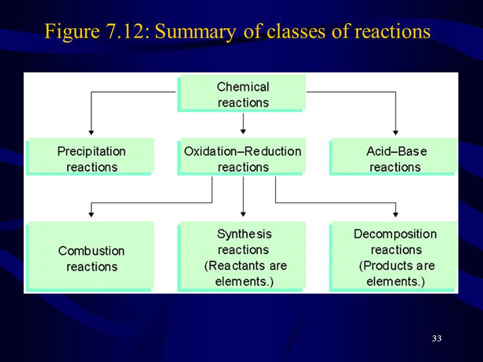 33 Figure 7.12: Summary of classes of reactions