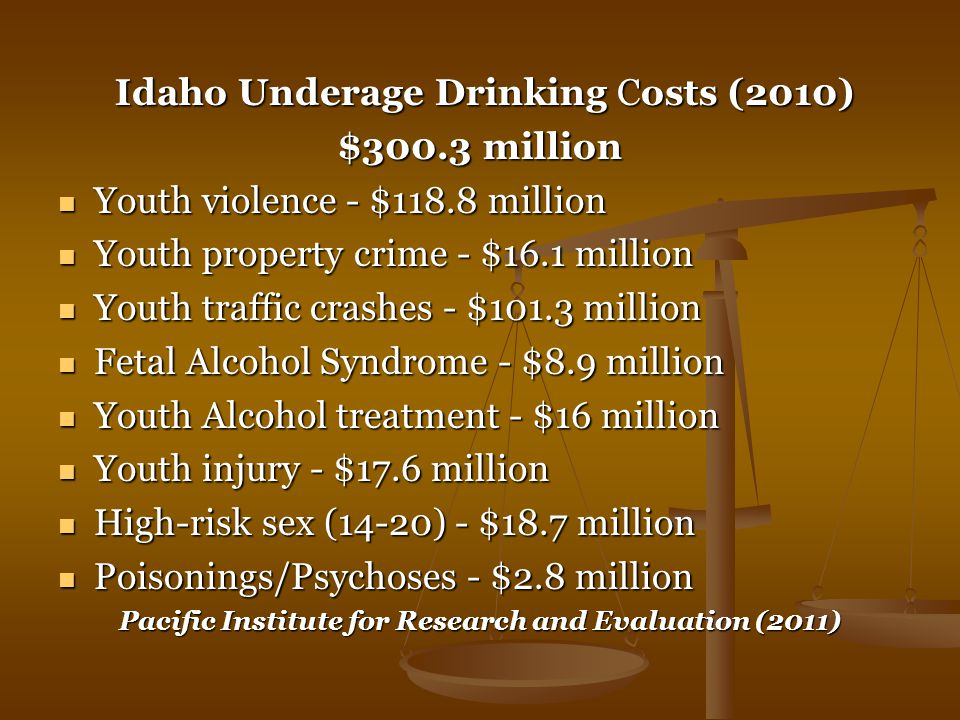 Idaho Underage Drinking Costs (2010) Idaho Underage Drinking Costs (2010) $300.3 million Youth violence - $118.8 million Youth violence - $118.8 million Youth property crime - $16.1 million Youth property crime - $16.1 million Youth traffic crashes - $101.3 million Youth traffic crashes - $101.3 million Fetal Alcohol Syndrome - $8.9 million Fetal Alcohol Syndrome - $8.9 million Youth Alcohol treatment - $16 million Youth Alcohol treatment - $16 million Youth injury - $17.6 million Youth injury - $17.6 million High-risk sex (14-20) - $18.7 million High-risk sex (14-20) - $18.7 million Poisonings/Psychoses - $2.8 million Poisonings/Psychoses - $2.8 million Pacific Institute for Research and Evaluation (2011)