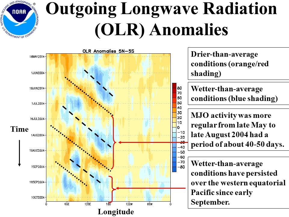 Outgoing Longwave Radiation (OLR) Anomalies Wetter-than-average conditions (blue shading) Drier-than-average conditions (orange/red shading) Longitude Time MJO activity was more regular from late May to late August 2004 had a period of about days.