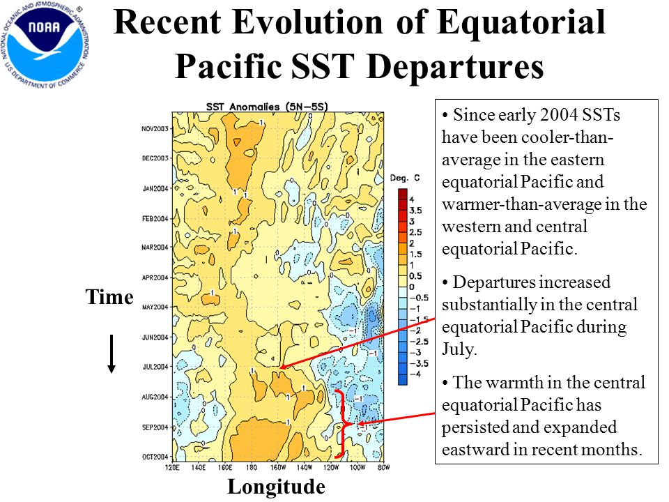 Recent Evolution of Equatorial Pacific SST Departures Longitude Time Since early 2004 SSTs have been cooler-than- average in the eastern equatorial Pacific and warmer-than-average in the western and central equatorial Pacific.