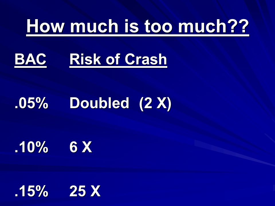 How much is too much BAC Risk of Crash.05%Doubled (2 X).10%6 X.15%25 X