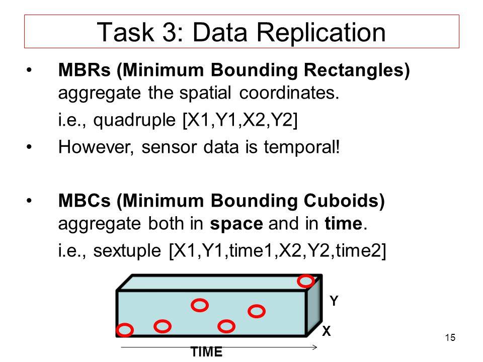 15 Task 3: Data Replication MBRs (Minimum Bounding Rectangles) aggregate the spatial coordinates.