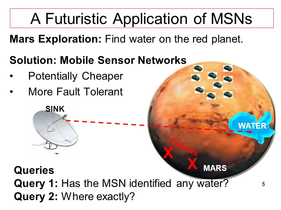 5 A Futuristic Application of MSNs Mars Exploration: Find water on the red planet.