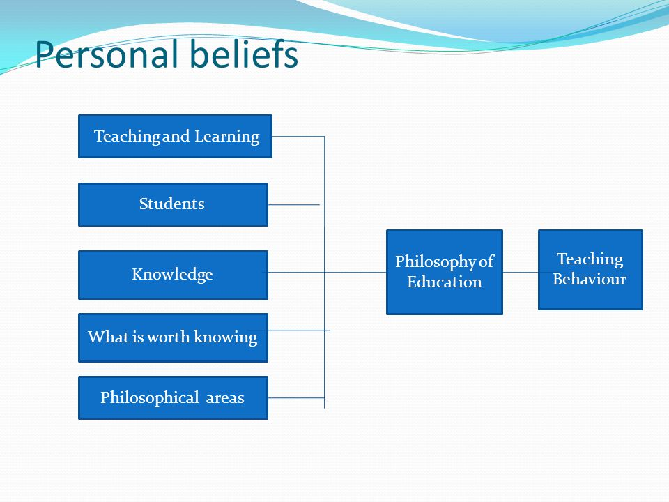 Personal beliefs Teaching and Learning Students Knowledge What is worth knowing Philosophical areas Philosophy of Education Teaching Behaviour