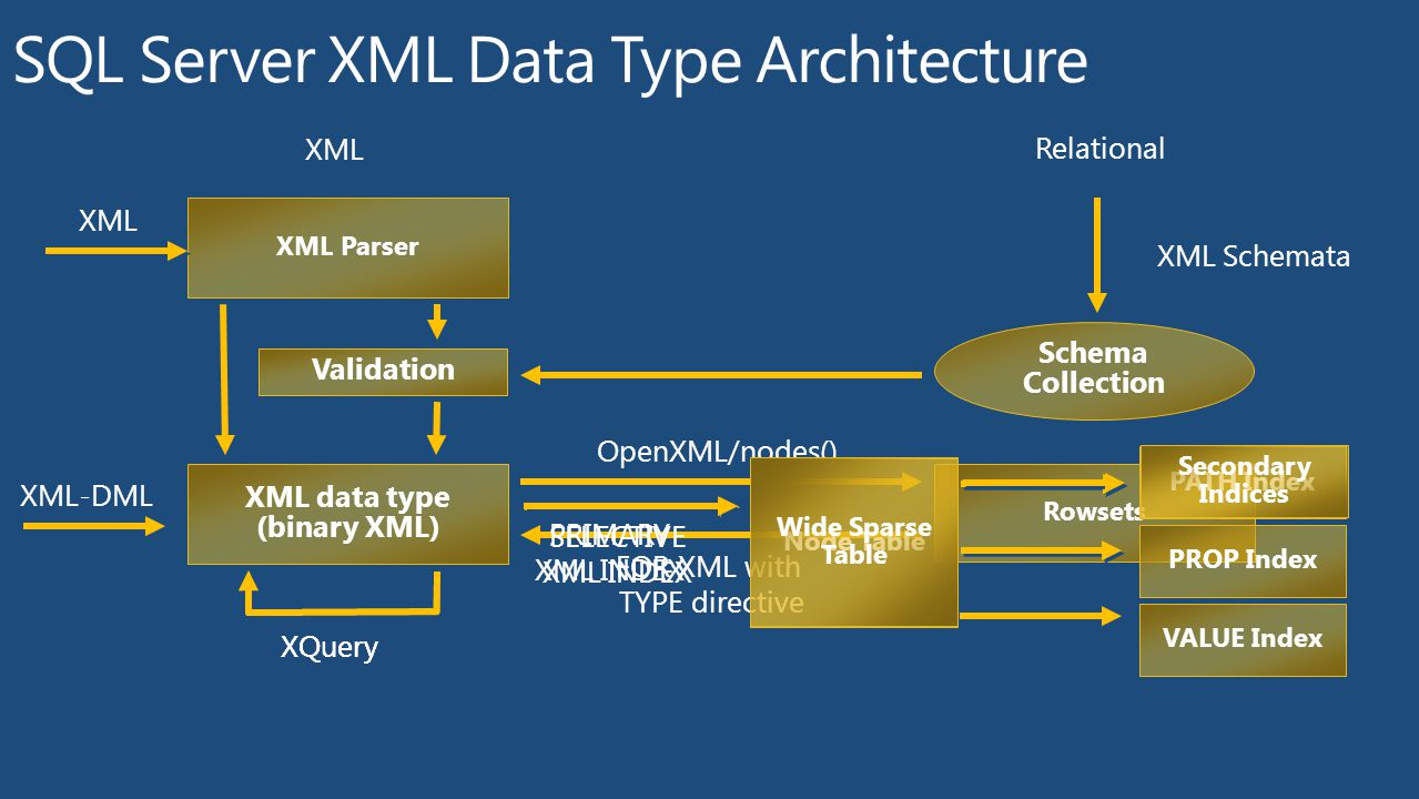 Deep Dive into XQuery and XML in Microsoft SQL Server