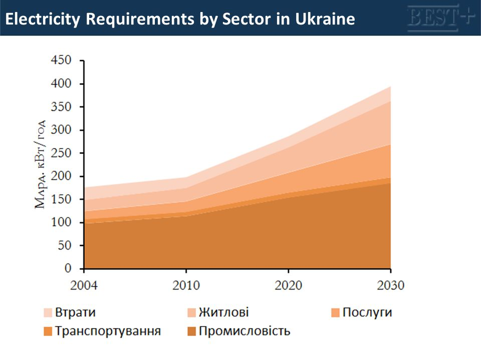 Electricity Requirements by Sector in Ukraine