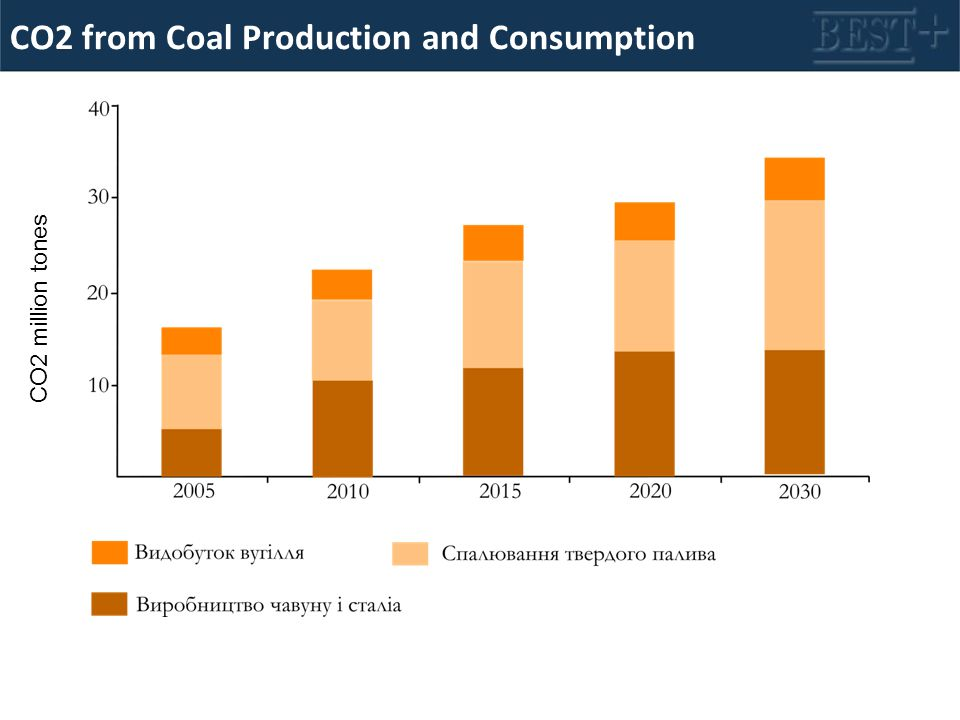 CO2 from Coal Production and Consumption CO2 million tones