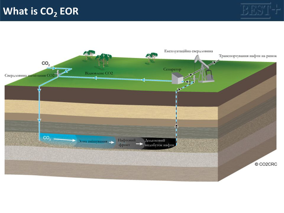 What is CO 2 EOR